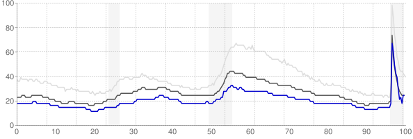 Iowa City, Iowa monthly unemployment rate chart